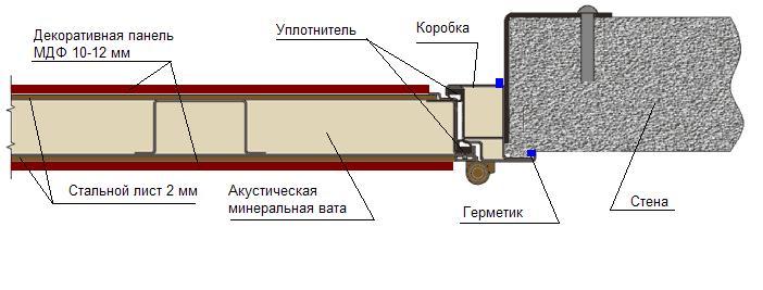 установка металлических дверей с усиленной шумоизоляцией