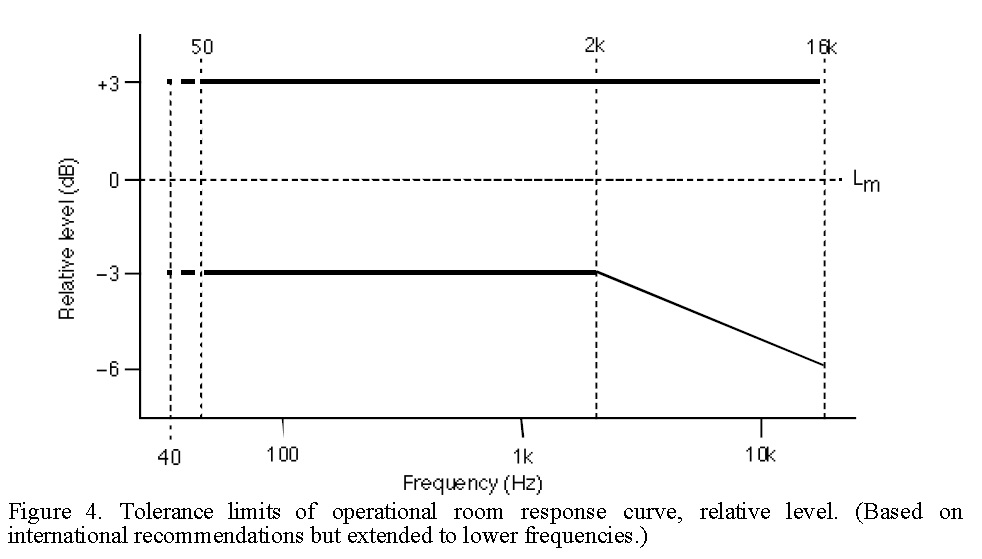 Tolerance limits of multichannel room response curve.jpg