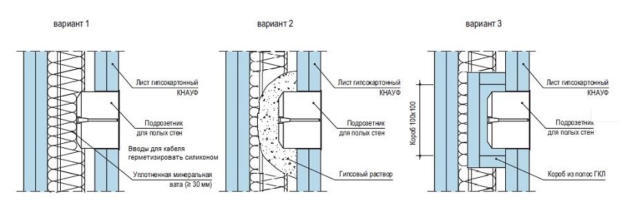 Звукоизоляция стен в панельном доме