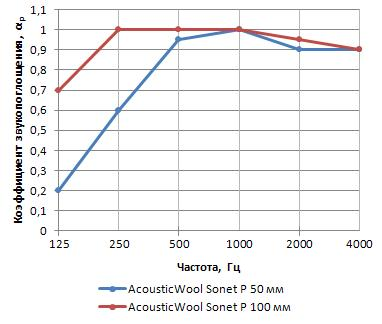 absorption_acousticwool_sonet_P.JPG